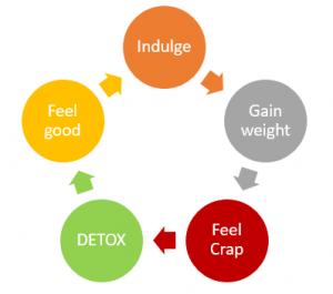 detox_cycle