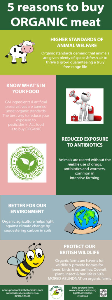 organic meat infographic