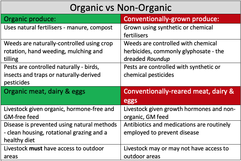 organic vs non organic food