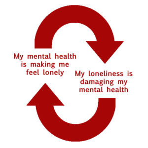 loneliness and mental health cycle