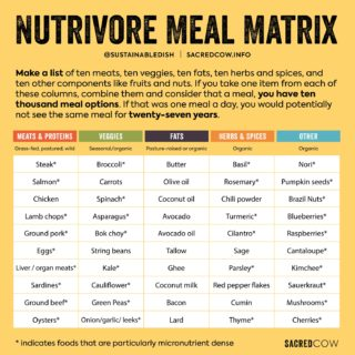 nutrient dense foods matrix